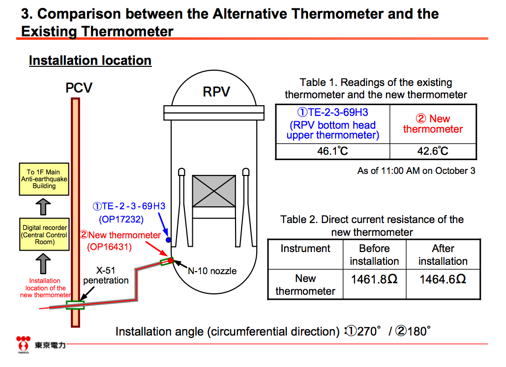 Alternative thermometer was installed in RPV of reactor2 3
