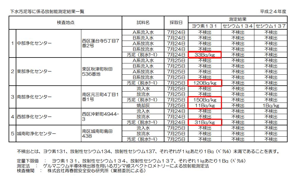 Iodine 131 measured from sewage sludge in Kumamoto