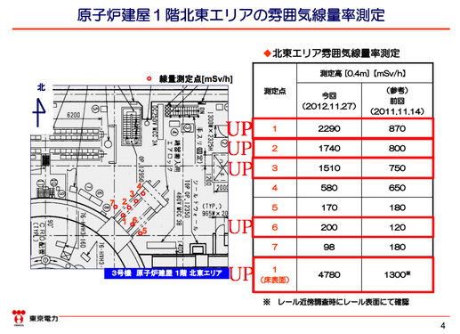 """[Worse than last year in reactor3] 5 Sv/h on the first floor of reactor3, """"3.6 times worse than last year"""""""