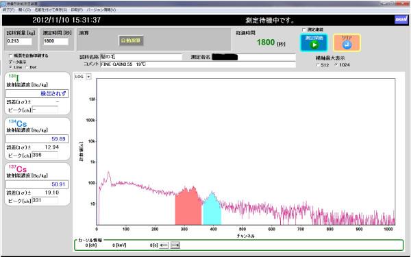 [Human hair more contaminated than food] Over 100 Bq/Kg from hair of Fukushima citizen