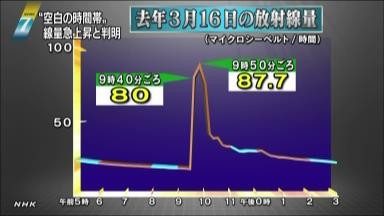 Tepco may be hiding unknown explosion occurred on 3/16/2011