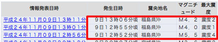 3 earthquakes hit Fukushima offshore M5.5, M4.0, M4.2