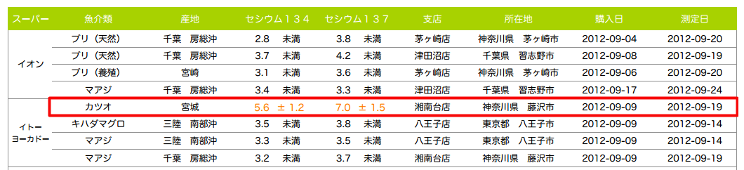 Greenpeace measured 12.6 Bq/Kg of cesium from fish sold at a supermarket in Kanagawa