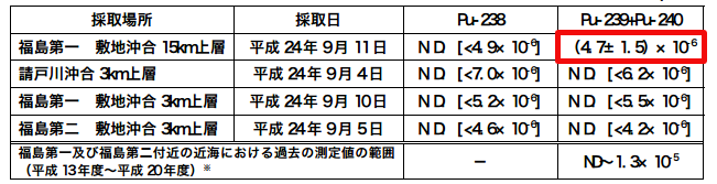 Pu-239/240 was measured in sea water from 15km offshore Fukushima plant