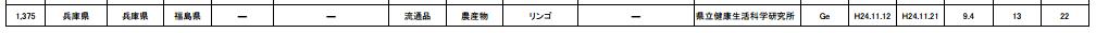 """Fukushima apple is sold in western Japan, """"22 Bq/Kg of cesium"""""""