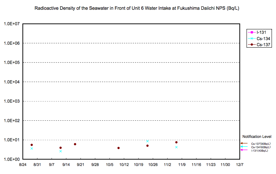 Cesium134/137 has been measured from the seawater in front of reactor6 water intake