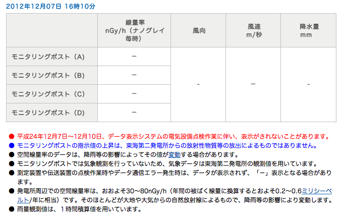 Monitoring post gone under maintenance at Tokai daini nuclear plant in Ibaraki