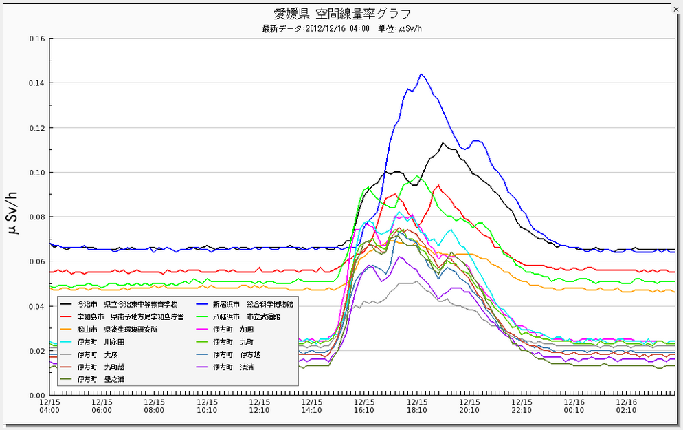"""2 Radiation level spiked in western Japan, """"0.14μSv/h in Ehime"""""""