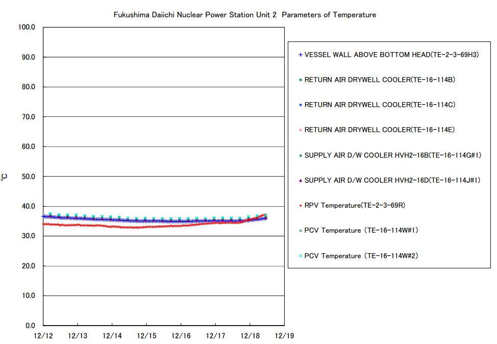 [Unknown abnormality] RPV temperature of reactor2 jumping up and the PCV pressure is highest in December