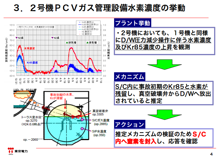 """Tepco to inject nitrogen gas into the suppression chamber of reactor2 as well, """"Kr-85 and Hydrogen increase"""""""