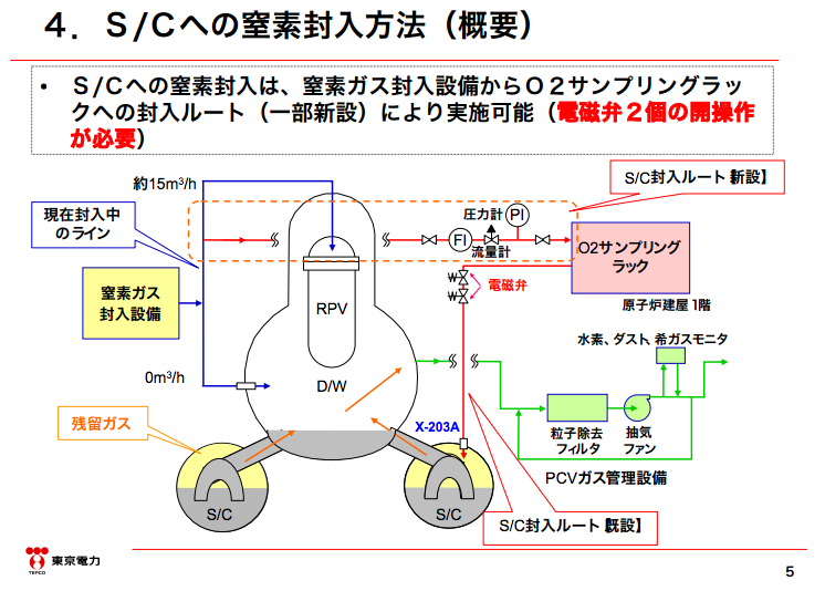 """2 Tepco to inject nitrogen gas into the suppression chamber of reactor2 as well, """"Kr-85 and Hydrogen increase"""""""