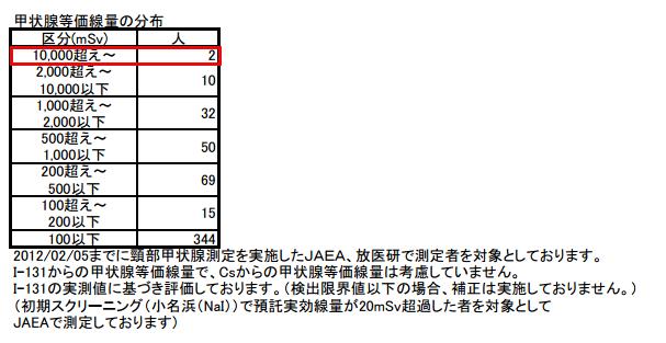 4 [Fukushima worker] 2 workers have over 10Sv equivalent dose for thyroid, 1 worker has 678.8 mSv exposure
