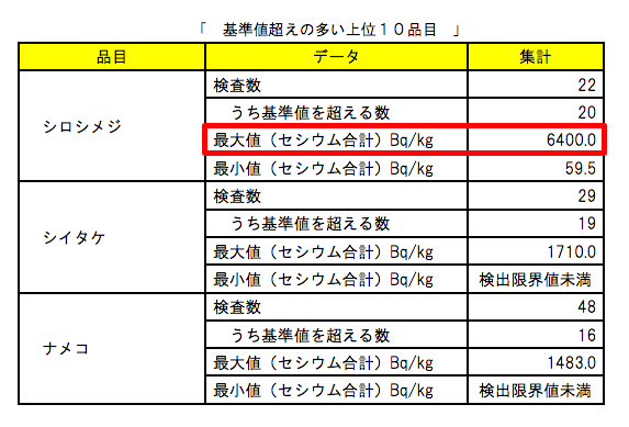 6400 Bq/Kg from shimeji mushroom in Koriyama Fukushima, cesium from 91% from the samples