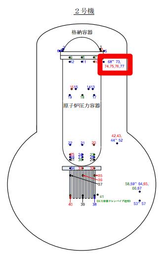 3 Un autre thermomètre il partie supérieure de la peste bovine est indiquant la température augmente dans reactor2