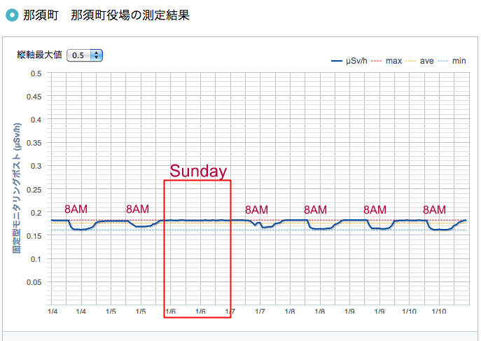 Radiation level monitored in Nasu town hall in Tochigi goes down every 8AM (Not Sunday)