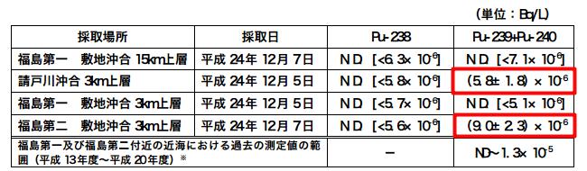 """Plutonium-239/240 measured from offshore Fukushima, Tepco """"It's within historical range, not from Fukushima"""""""