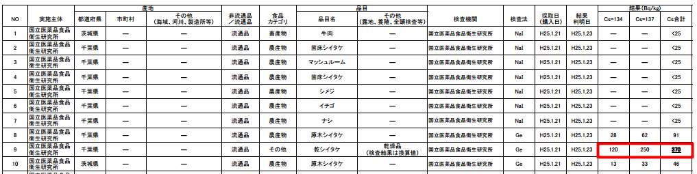 """[Meaningless food regulation] 370 Bq/Kg from dried mushroom in Chiba, """"for sale"""""""
