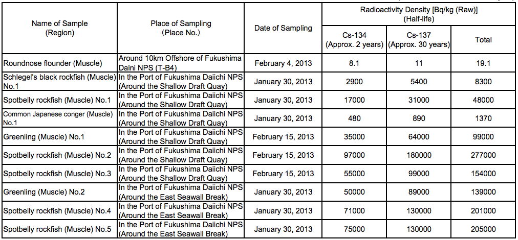 510,000 Bq/Kg from fat greenling caught in Fukushima plant port, over 100,000 Bq/Kg from 30% of the samples