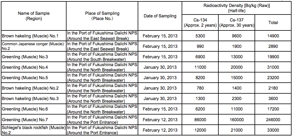 2 510,000 Bq/Kg from fat greenling caught in Fukushima plant port, over 100,000 Bq/Kg from 30% of the samples