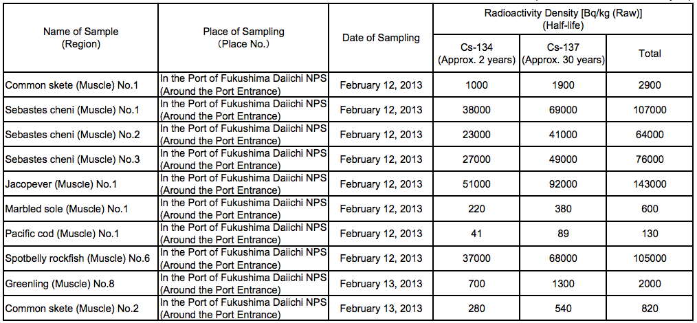 3 510,000 Bq/Kg from fat greenling caught in Fukushima plant port, over 100,000 Bq/Kg from 30% of the samples