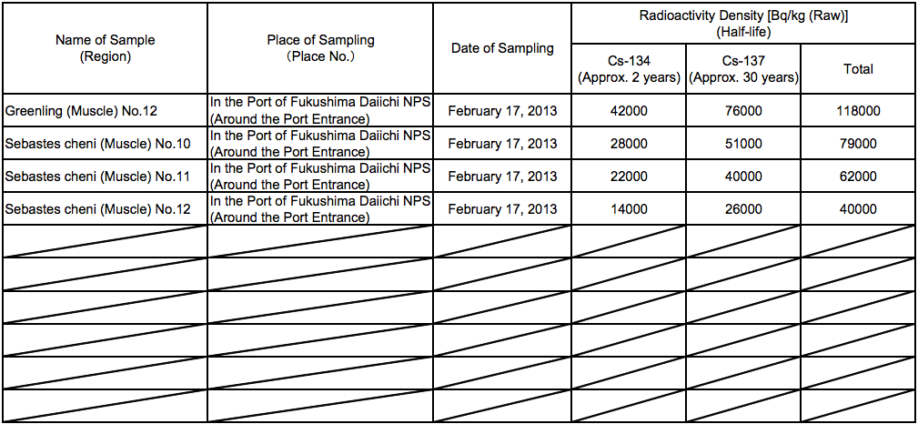 6 510,000 Bq/Kg from fat greenling caught in Fukushima plant port, over 100,000 Bq/Kg from 30% of the samples