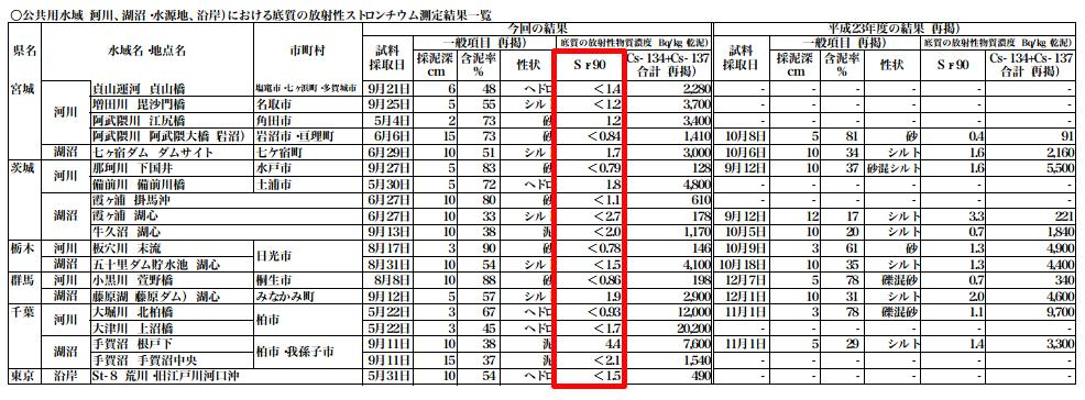 "Strontium-90 detected in the lake of Kashiwa city Chiba ""3 times much as 2011"""