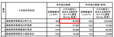 90,500 Bq/Kg of cesium from the pollen of Japanese cedar