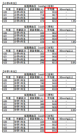 Children's blood pressure increased by up to 20% after 311 in Fukushima, 1.8% of 9~10 y.o boys have over 90mmHg minimum