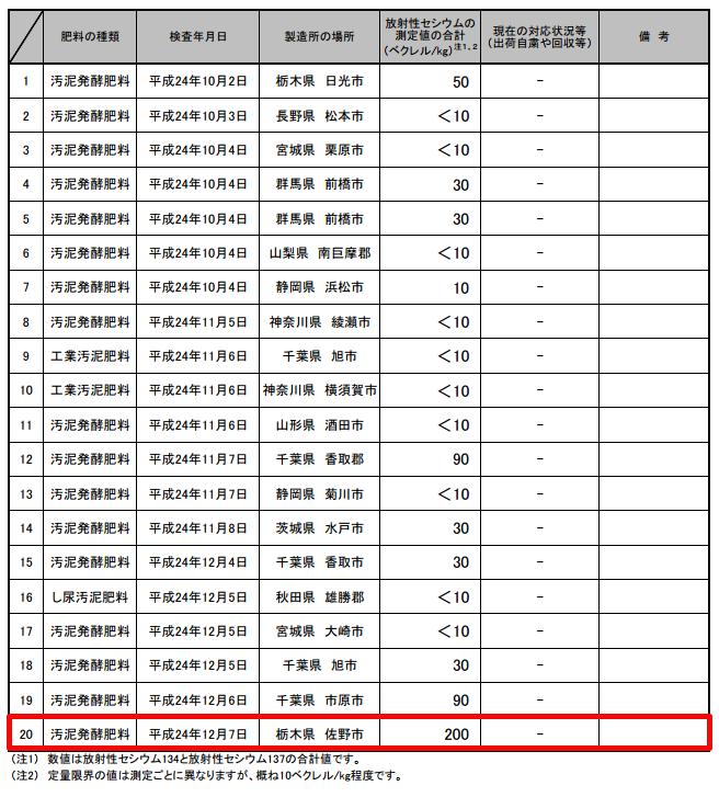 200 Bq/Kg from fermented sludge fertilizer in Tochigi