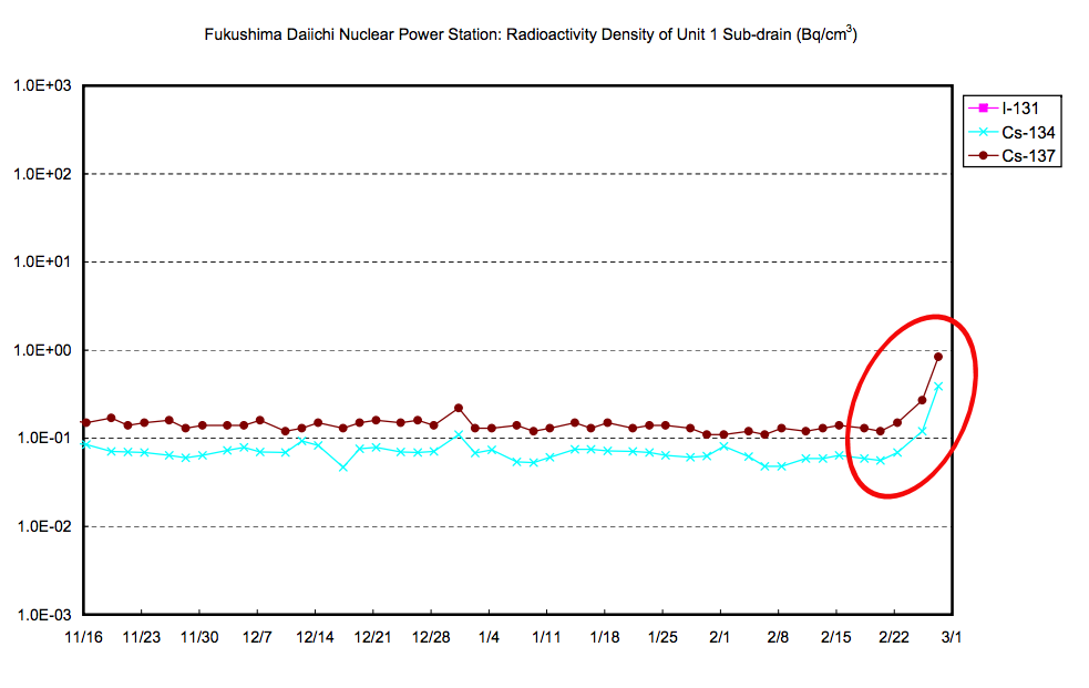 Radioactivity density of reactor1 sub-drain jumped up for 2 days