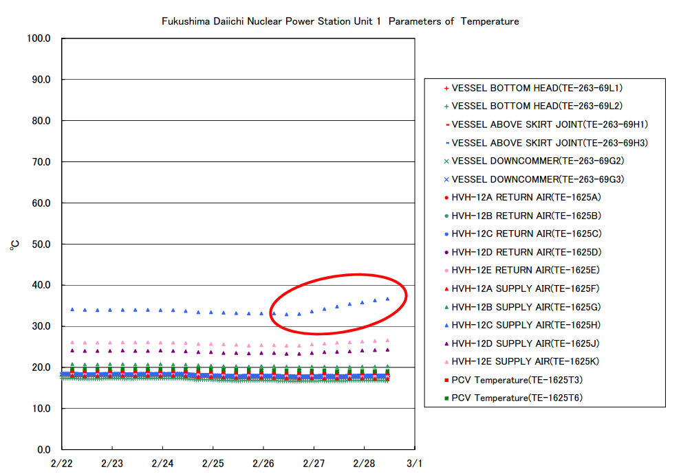 2 Radioactivity density of reactor1 sub-drain jumping up for 2 days, PCV temperature also increasing