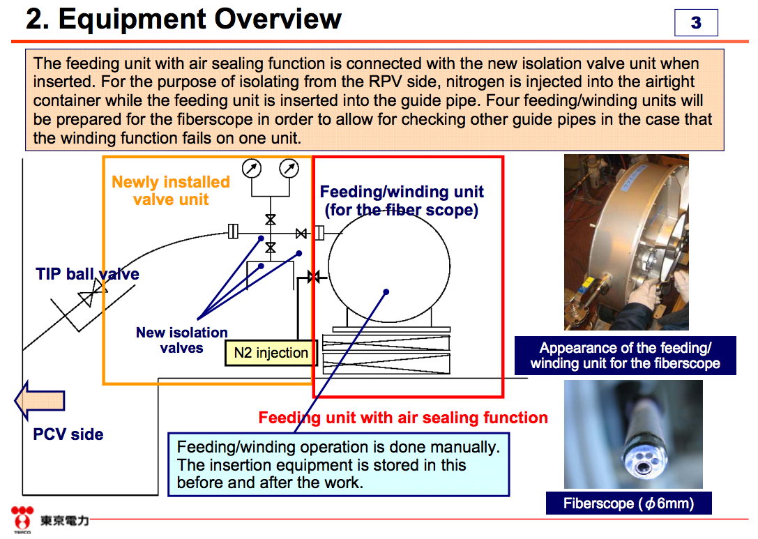 """2 Tepco failed in installing thermometers into reactor2, """"4 fiberscopes all stuck in the pipe"""""""