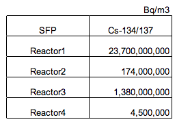 2 The radioactive density of SFP of reactor 1 is 24 billion Bq/m3, 5266 times much as reactor4