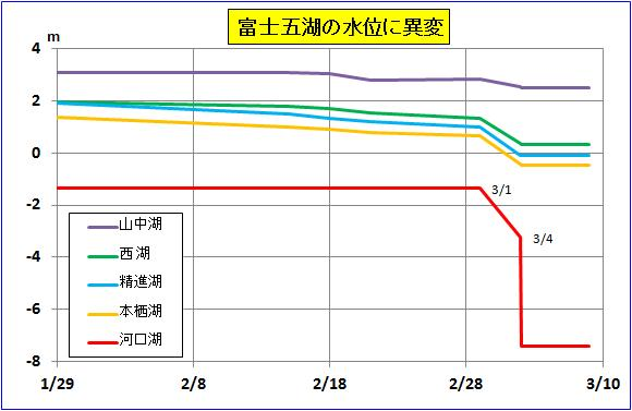 """The water level of Kawaguchi lake is rapidly decreasing beside Mt. Fuji, """"There is no natural outlet"""""""