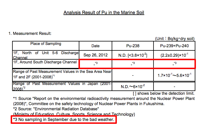 "Tepco concealing the analysis data for Plutonium because of ""the bad weather"""