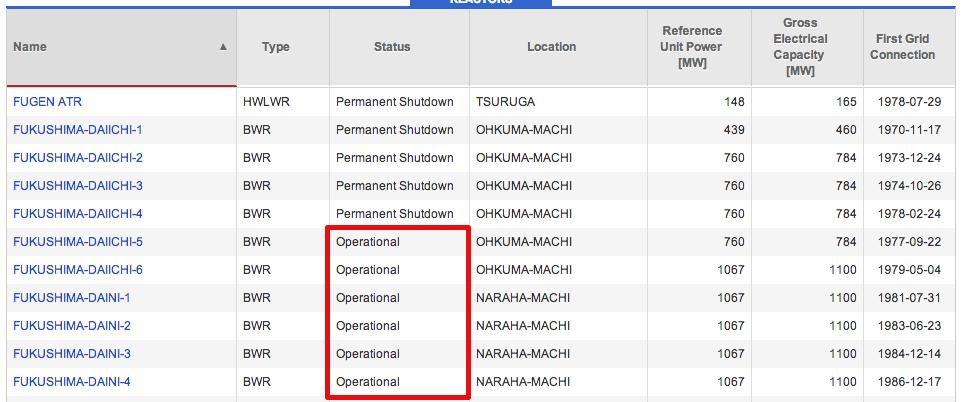 "IAEA, ""Reactor5, 6 and Fukushima Daini are operational"" though reactor5&6 still need coolant system"
