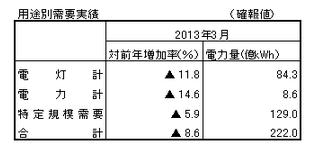 """Net system energy demand decreased by 8.6% in March, """"Decreasing for 3 continuous months"""""""