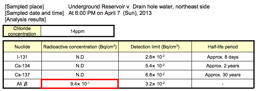 3 Beta nuclide detected from 4 more contaminated water reservoirs