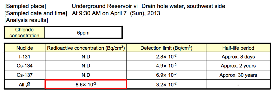 4 Beta nuclide detected from 4 more contaminated water reservoirs