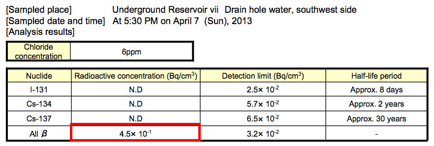 5 Beta nuclide detected from 4 more contaminated water reservoirs
