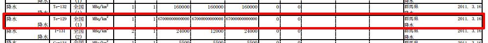 67 Tera Bq/km2 of Te-129 measured from rainwater in Gunma on 3/16/2011