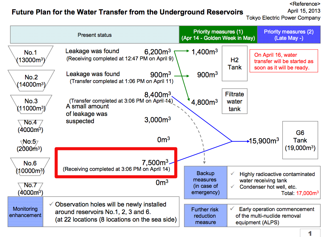 """600 tones missing from contaminated water reservoir, Tepco """"Error of the measurement hardware"""""""