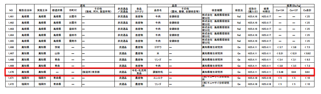 [Food contamination] Cs-137 measured from milk powder produced in Tokyo sold in western Japan