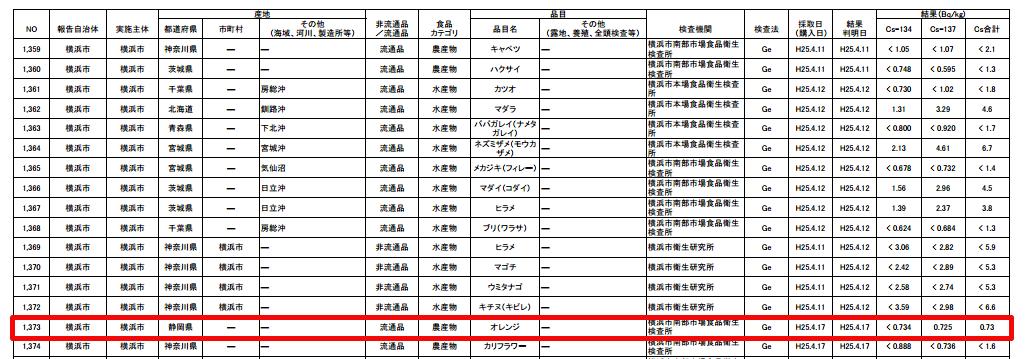 [Food contamination] Cs-137 from orange produced in Shizuoka, sold in Yokohama