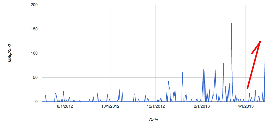 2 Fallout level spiked 26 times much as the average of this April