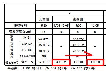 [Leakage] Radiation level jumped up 10 times much as 2 days before OUTSIDE of reservoir No.1