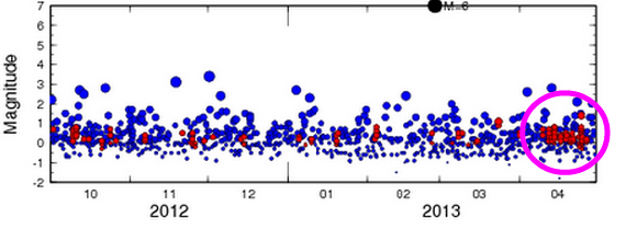[Potential Mt. Fuji activity?] Low-frequency earthquakes rapidly increasing in Mt. Fuji