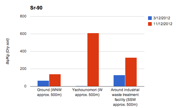 Sr-90 in Fukushima nuclear plant significantly increasing, Max as 127 times much within 8 months in 2012