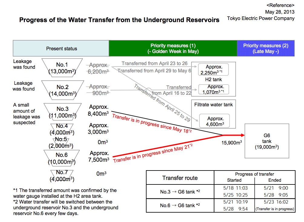 """[Major leakage] Tepco transferring contaminated water to new tank, """"Not welded but safe"""""""
