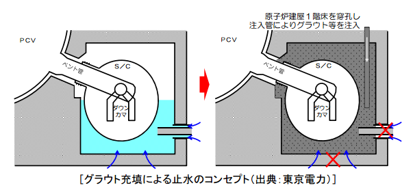 Tepco considers to fill Torus room with grout to stop ground water flowing in